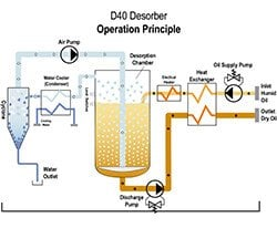 [Translate to Español:] Desorber D40 Operational Principle